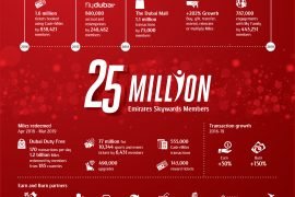 skywards25millioninfographic-703527